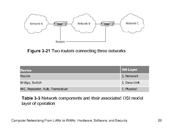 Figure 3 -21 Two routers connecting three networks Table 3 -3 Network components and