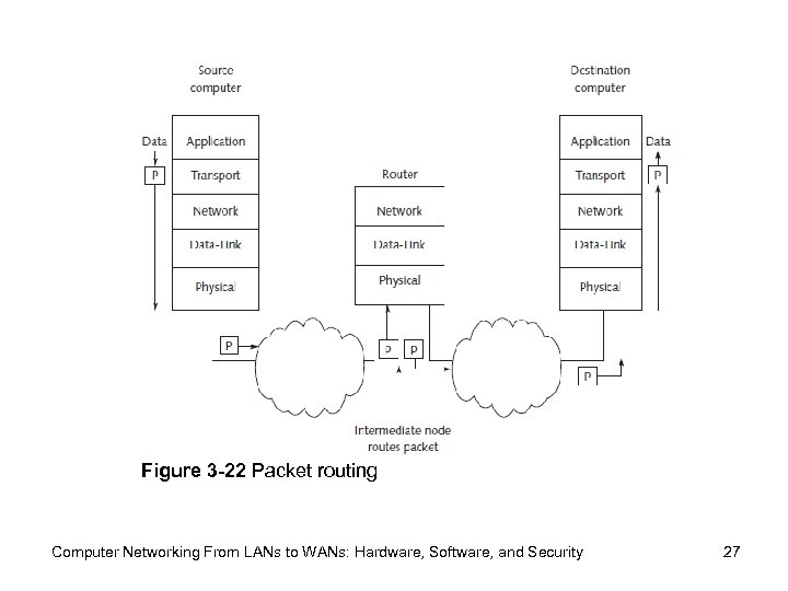 Figure 3 -22 Packet routing Computer Networking From LANs to WANs: Hardware, Software, and