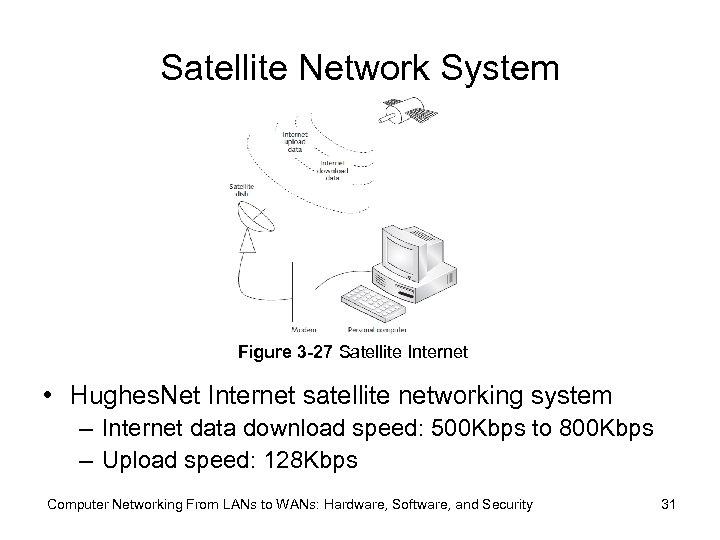 Satellite Network System Figure 3 -27 Satellite Internet • Hughes. Net Internet satellite networking