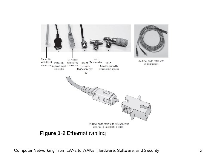 Figure 3 -2 Ethernet cabling Computer Networking From LANs to WANs: Hardware, Software, and