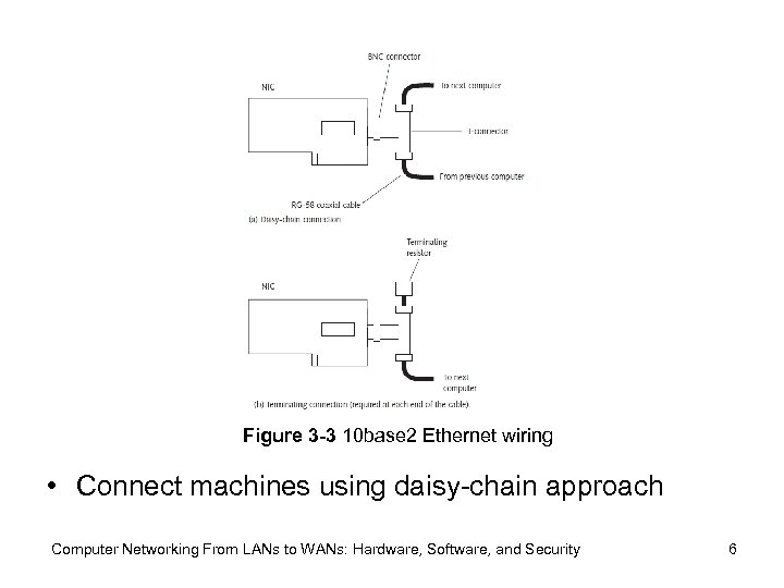 Figure 3 -3 10 base 2 Ethernet wiring • Connect machines using daisy-chain approach
