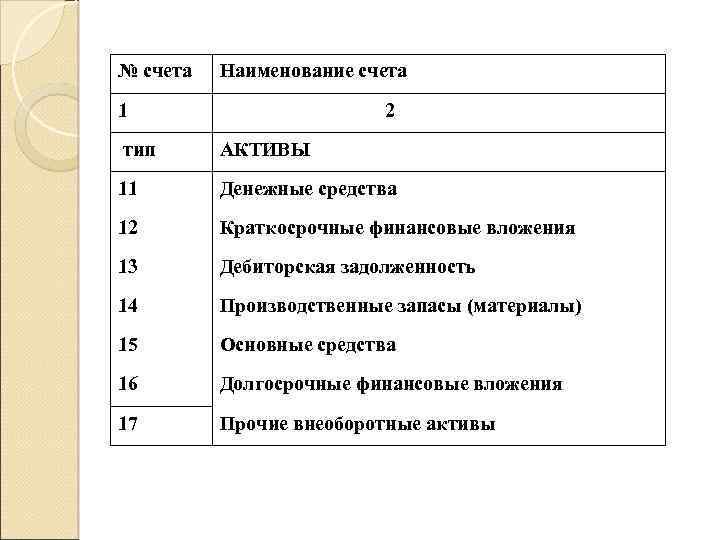 № счета Наименование счета 1 2 тип АКТИВЫ 11 Денежные средства 12 Краткосрочные финансовые