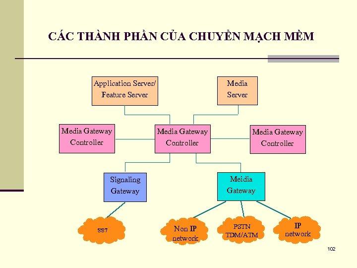 CÁC THÀNH PHẦN CỦA CHUYỂN MẠCH MỀM Media Server Application Server/ Feature Server Media