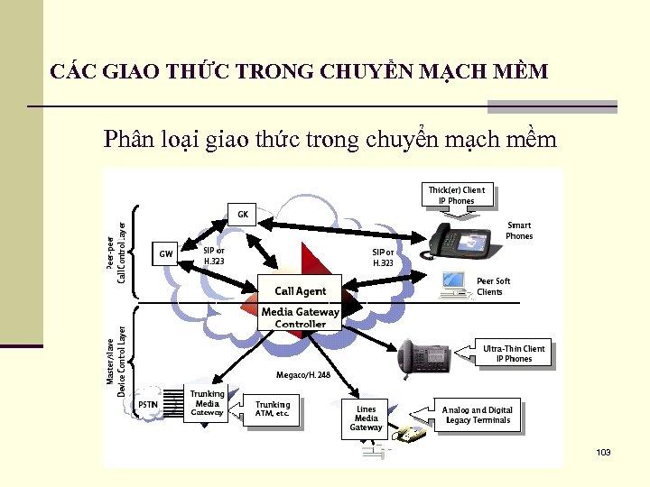 CÁC GIAO THỨC TRONG CHUYỂN MẠCH MỀM Phân loại giao thức trong chuyển mạch