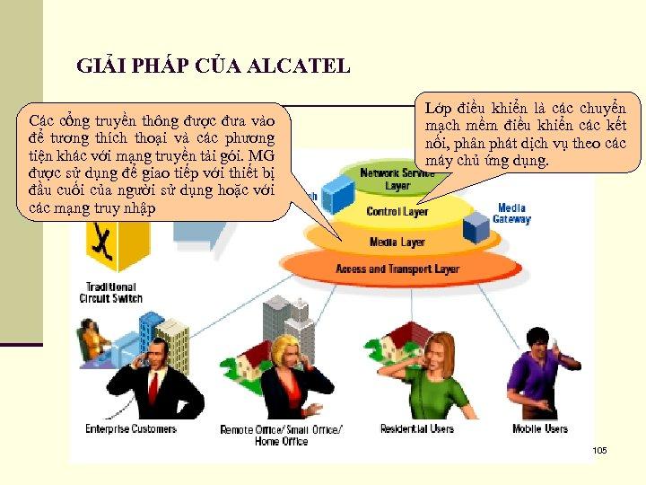 GIẢI PHÁP CỦA ALCATEL Các cổng truyền thông được đưa vào để tương thích