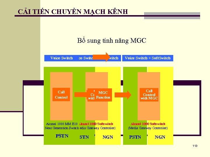 CẢI TIẾN CHUYỂN MẠCH KÊNH Bổ sung tính năng MGC Voice Soft. Switch Voice