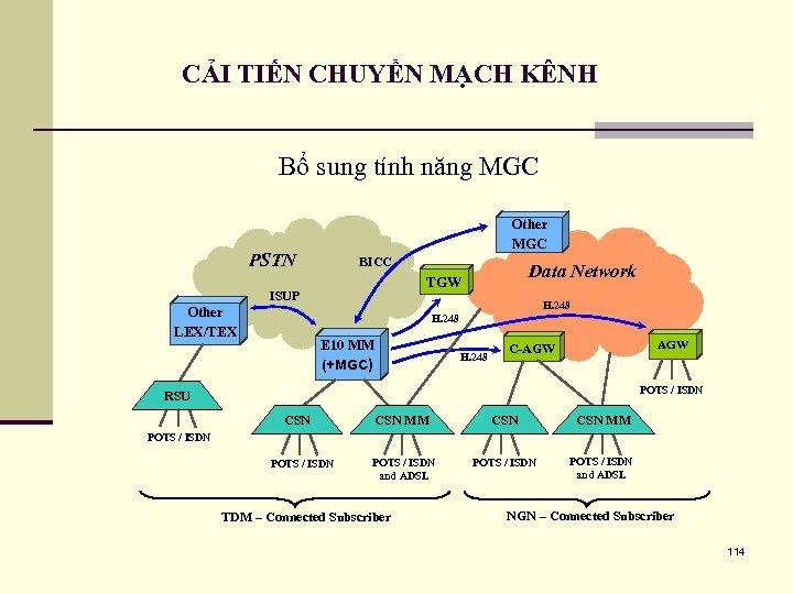 CẢI TIẾN CHUYỂN MẠCH KÊNH Bổ sung tính năng MGC Other MGC PSTN BICC