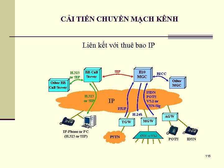 CẢI TIẾN CHUYỂN MẠCH KÊNH Liên kết với thuê bao IP H. 323 or