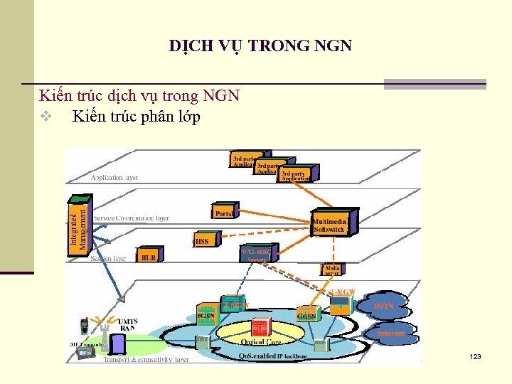 DỊCH VỤ TRONG NGN Kiến trúc dịch vụ trong NGN v Kiến trúc phân