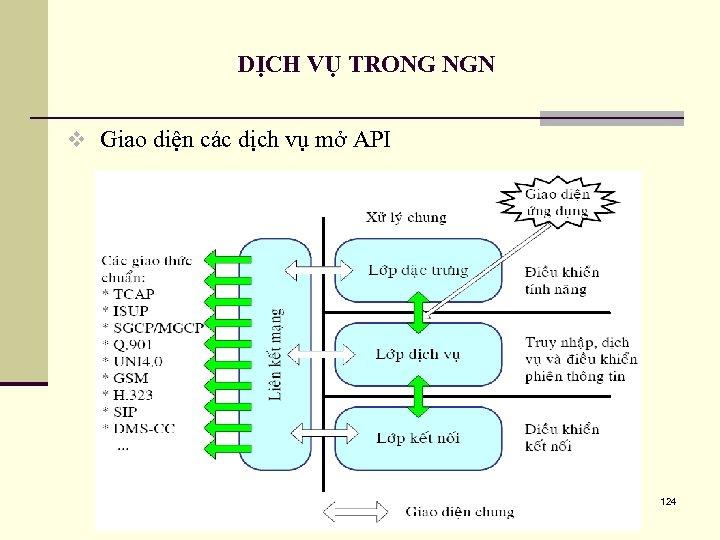 DỊCH VỤ TRONG NGN v Giao diện các dịch vụ mở API 124