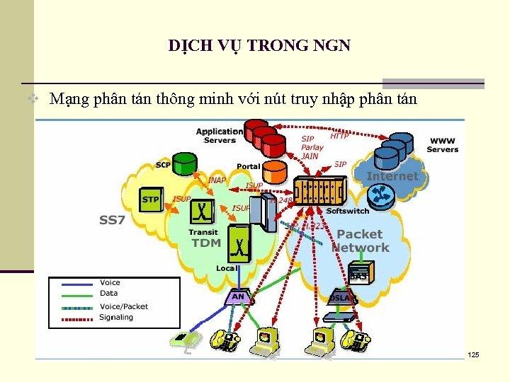 DỊCH VỤ TRONG NGN v Mạng phân tán thông minh với nút truy nhập