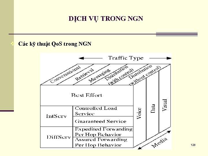 DỊCH VỤ TRONG NGN v Các kỹ thuật Qo. S trong NGN 128