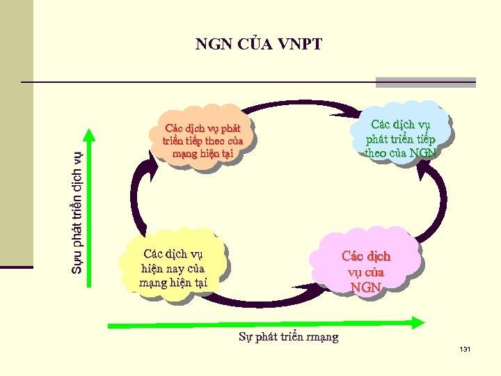Sựu phát triển dịch vụ NGN CỦA VNPT Các dịch vụ phát triển tiếp