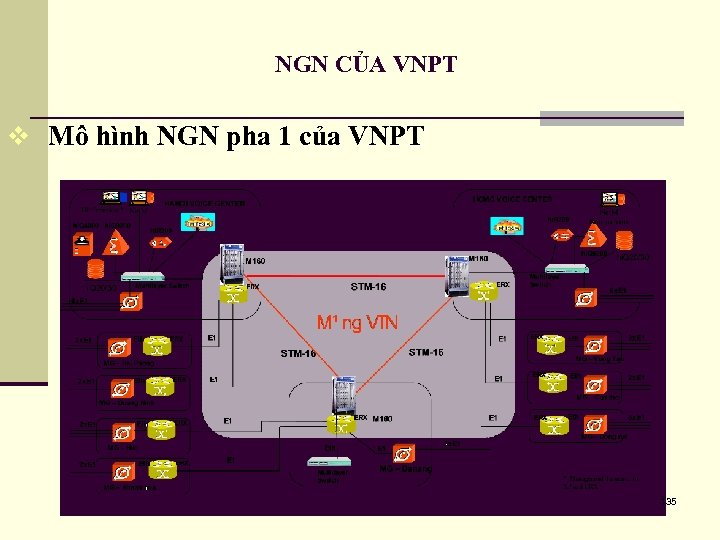 NGN CỦA VNPT v Mô hình NGN pha 1 của VNPT 135