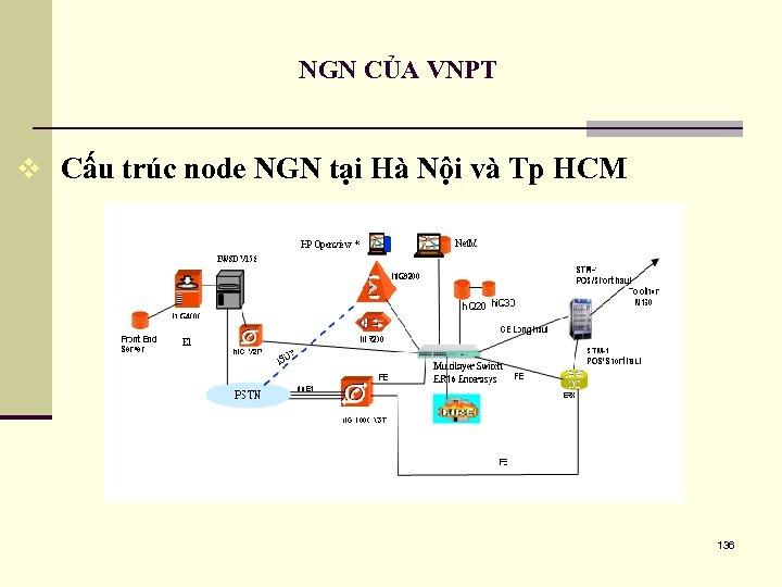 NGN CỦA VNPT v Cấu trúc node NGN tại Hà Nội và Tp HCM