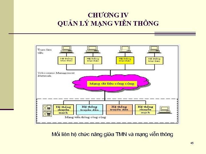 CHƯƠNG IV QUẢN LÝ MẠNG VIỄN THÔNG Mối liên hệ chức năng giữa TMN