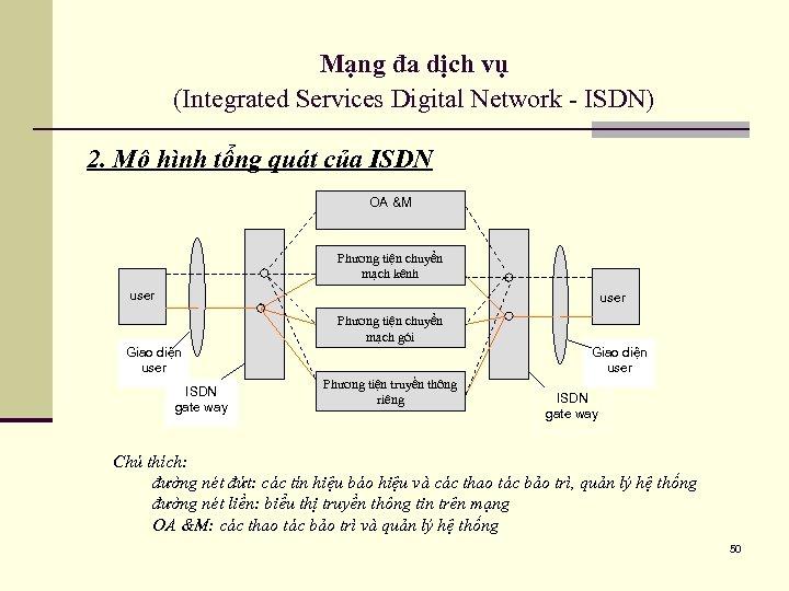 Mạng đa dịch vụ (Integrated Services Digital Network - ISDN) 2. Mô hình tổng