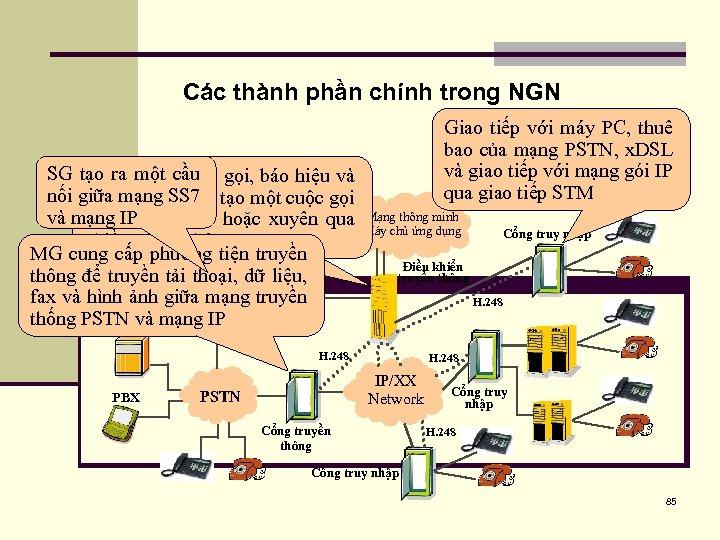 Các thành phần chính trong NGN SG tạo ra khiểncầu gọi, báo hiệu và