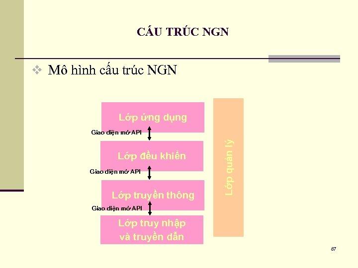 CẤU TRÚC NGN v Mô hình cấu trúc NGN Lớp ứng dụng Lớp đều