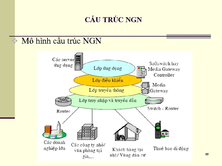 CẤU TRÚC NGN v Mô hình cấu trúc NGN 88