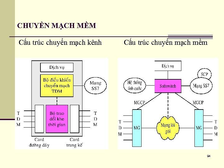 CHUYỂN MẠCH MỀM Cấu trúc chuyển mạch kênh Cấu trúc chuyển mạch mềm 94