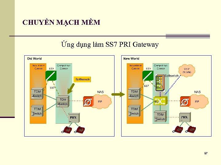 CHUYỂN MẠCH MỀM Ứng dụng làm SS 7 PRI Gateway 97
