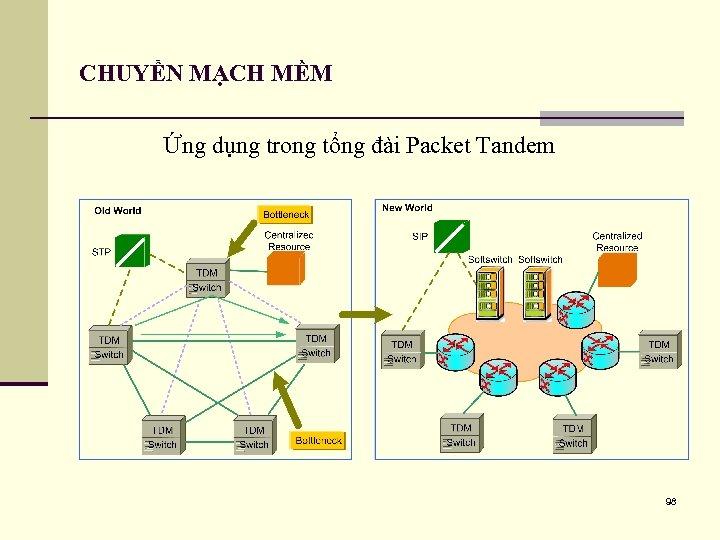 CHUYỂN MẠCH MỀM Ứng dụng trong tổng đài Packet Tandem 98