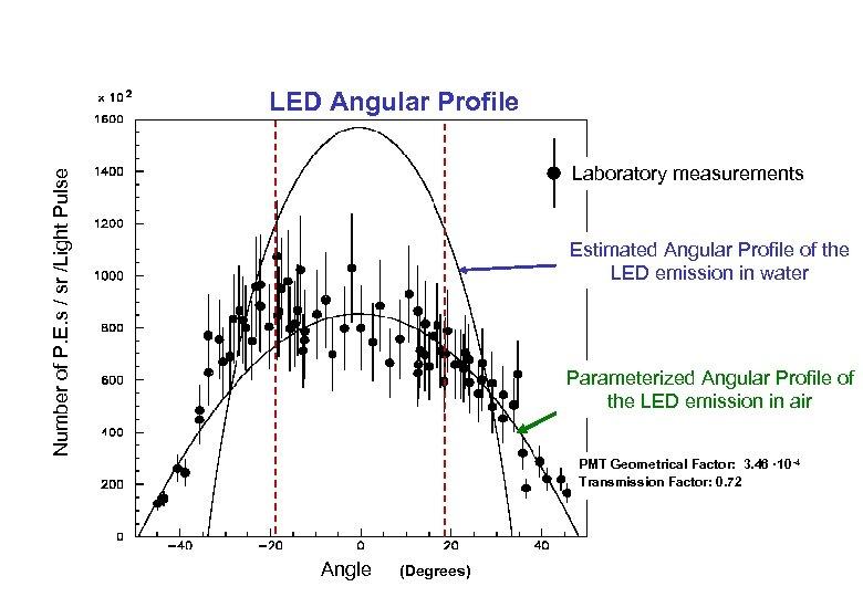 LED Angular Profile Number of P. E. s / sr /Light Pulse Laboratory measurements