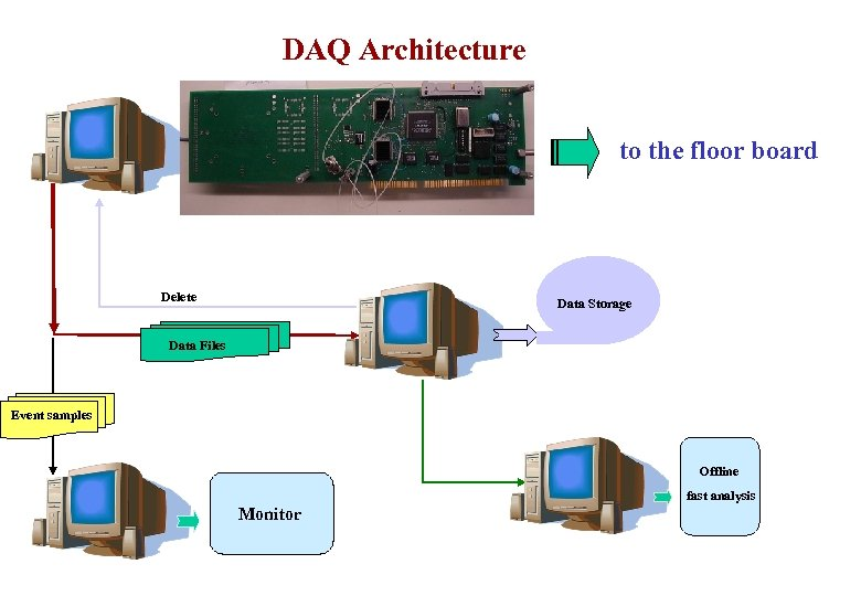 DAQ Architecture to the floor board Delete Data Storage Data Files Event samples Offline
