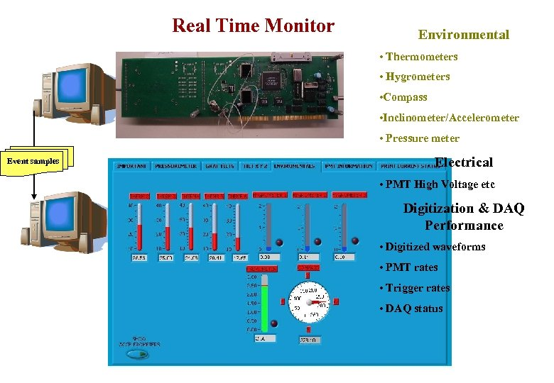 Real Time Monitor Environmental • Thermometers • Hygrometers • Compass • Inclinometer/Accelerometer • Pressure