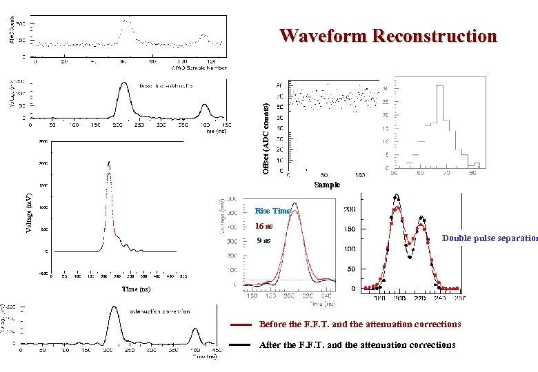 Offset (ADC counts) Waveform Reconstruction Voltage (m. V) Sample Offset (ADC counts) Rise Time