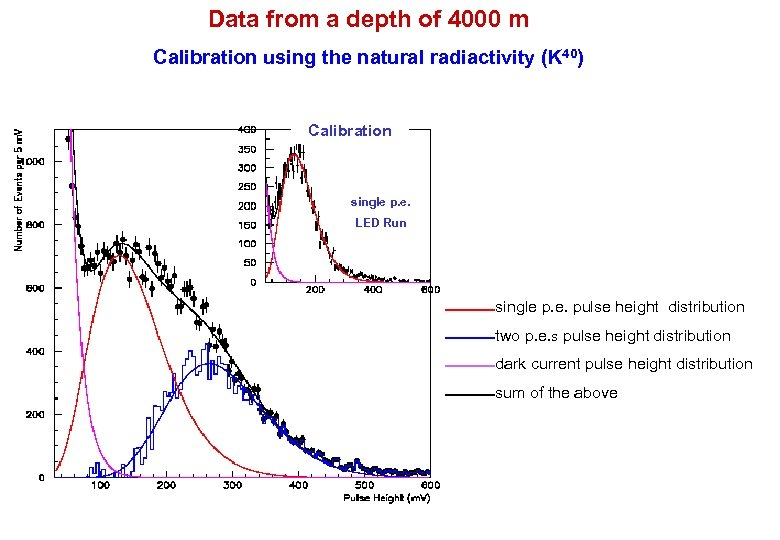 Data from a depth of 4000 m Calibration using the natural radiactivity (K 40)