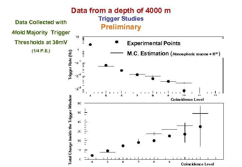Data from a depth of 4000 m Trigger Studies Data Collected with 4 fold