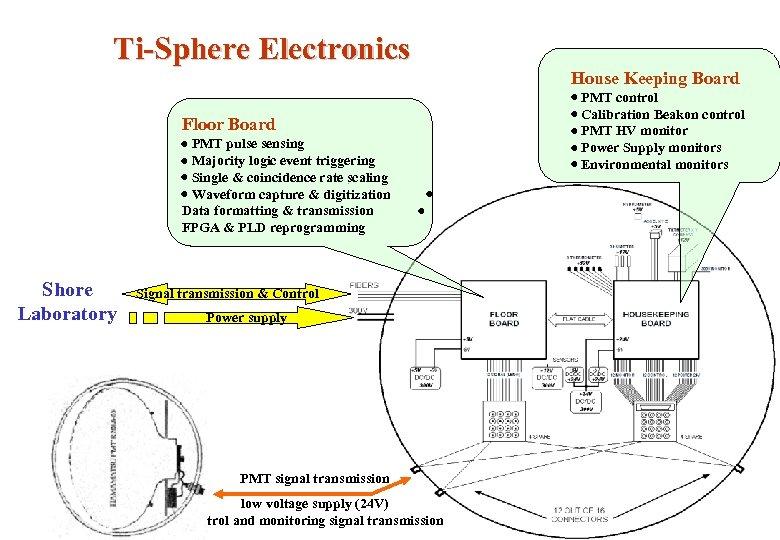 Ti-Sphere Electronics House Keeping Board PMT control Calibration Beakon control PMT HV monitor Power