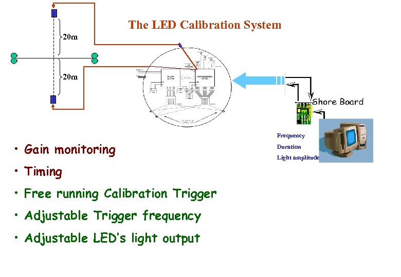 The LED Calibration System 20 m Frequency • Gain monitoring • Timing • Free
