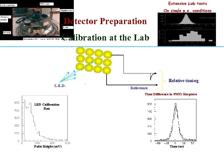 Extensive Lab tests On single p. e. conditions Detector Preparation Calibration at the Lab