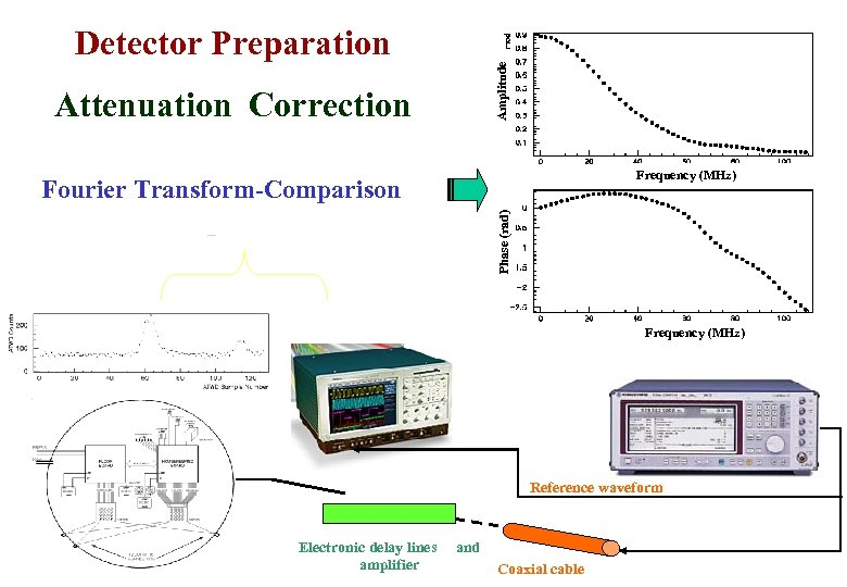 Amplitude Detector Preparation Attenuation Correction Frequency (MHz) Phase (rad) Fourier Transform-Comparison Frequency (MHz) Reference