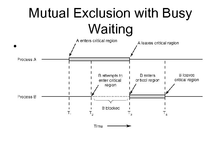 Mutual Exclusion with Busy Waiting • Figure 2 -9 Mutual exclusion using critical regions.