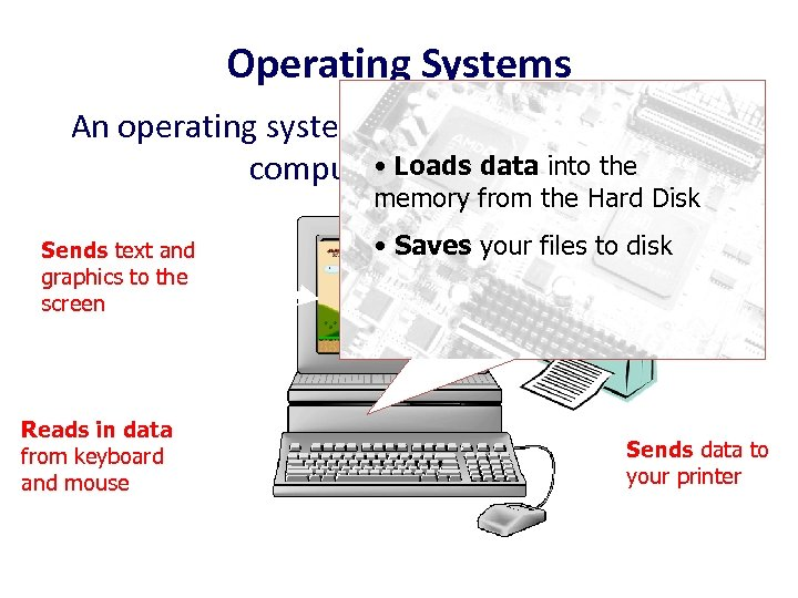 Operating Systems An operating system controls all the tasks the • Loads data into