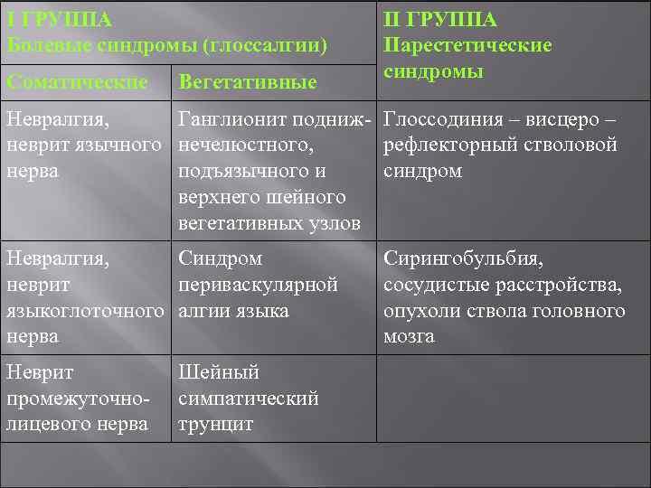 І ГРУППА Болевые синдромы (глоссалгии) Соматические Вегетативные ІІ ГРУППА Парестетические синдромы Невралгия, Ганглионит подниж-