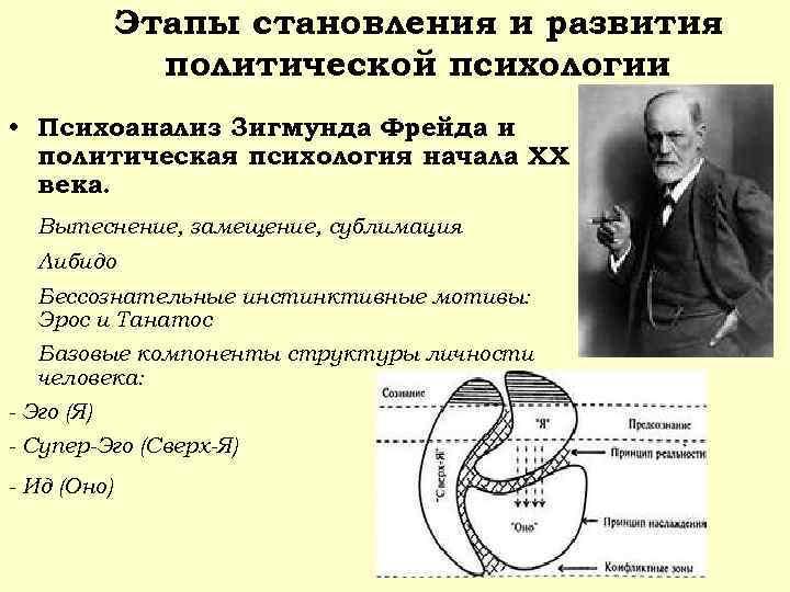 Этапы становления и развития политической психологии • Психоанализ 3 игмунда Фрейда и политическая психология