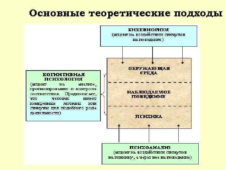 Основные теоретические подходы