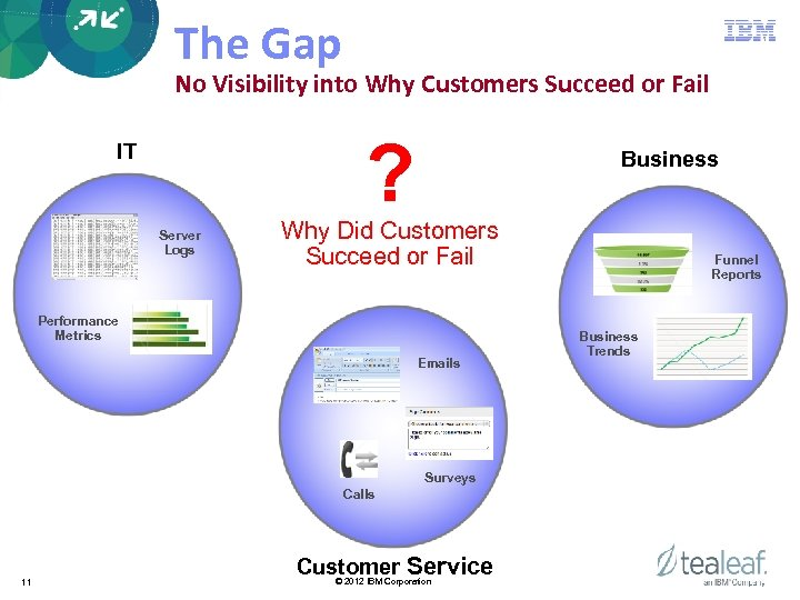 The Gap No Visibility into Why Customers Succeed or Fail ? IT Server Logs