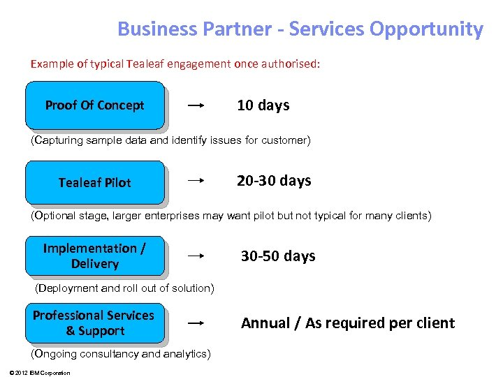 Business Partner - Services Opportunity Example of typical Tealeaf engagement once authorised: Proof Of