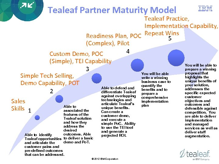 Tealeaf Partner Maturity Model Tealeaf Practice, Implementation Capability, Readiness Plan, POC Repeat Wins 5