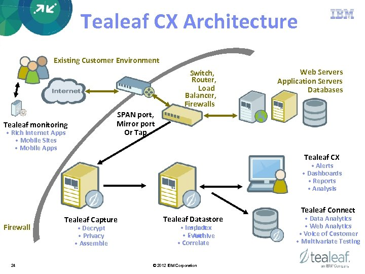 Tealeaf CX Architecture Existing Customer Environment Switch, Router, Load Balancer, Firewalls Web Servers Application
