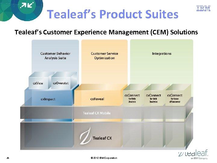 Tealeaf's Product Suites Tealeaf's Customer Experience Management (CEM) Solutions 25 © 2012 IBM Corporation