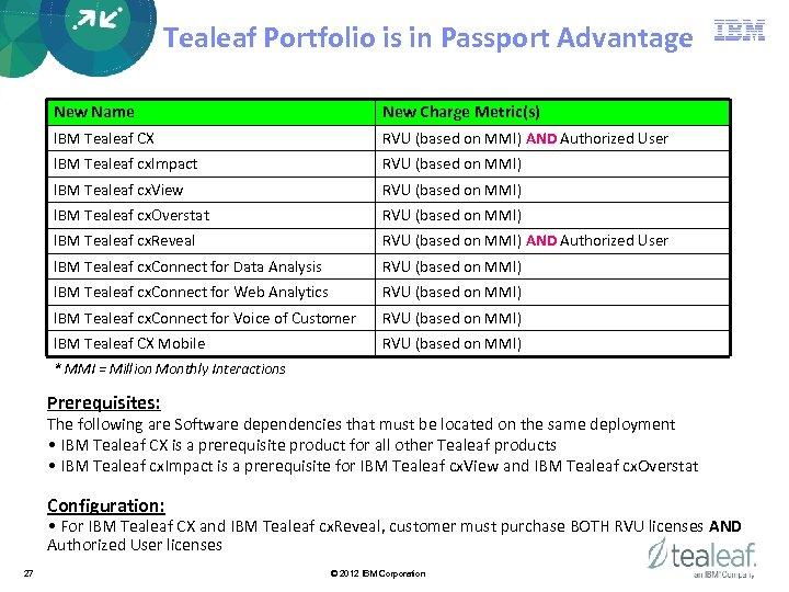 Tealeaf Portfolio is in Passport Advantage New Name New Charge Metric(s) IBM Tealeaf CX