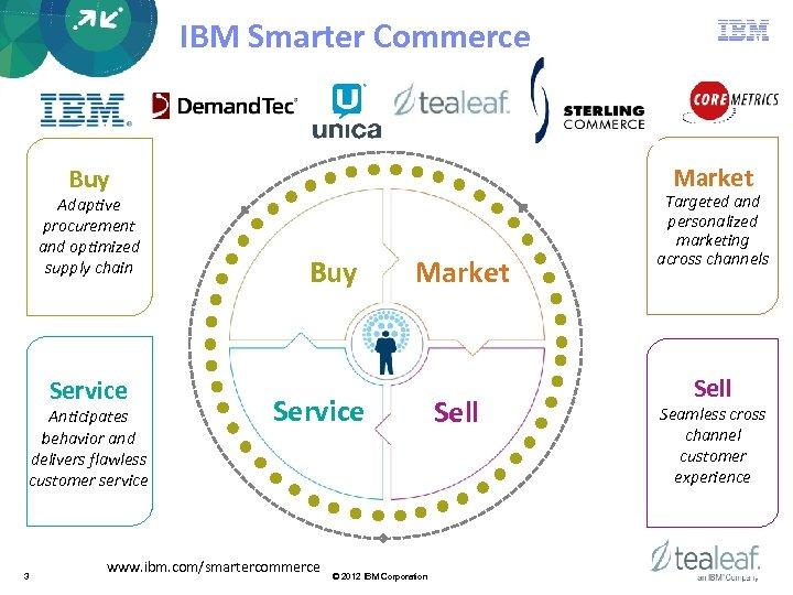 IBM Smarter Commerce Market Buy Adaptive procurement and optimized supply chain Service Anticipates behavior