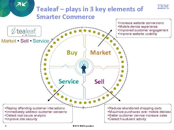 Tealeaf – plays in 3 key elements of Smarter Commerce • Increase website conversions